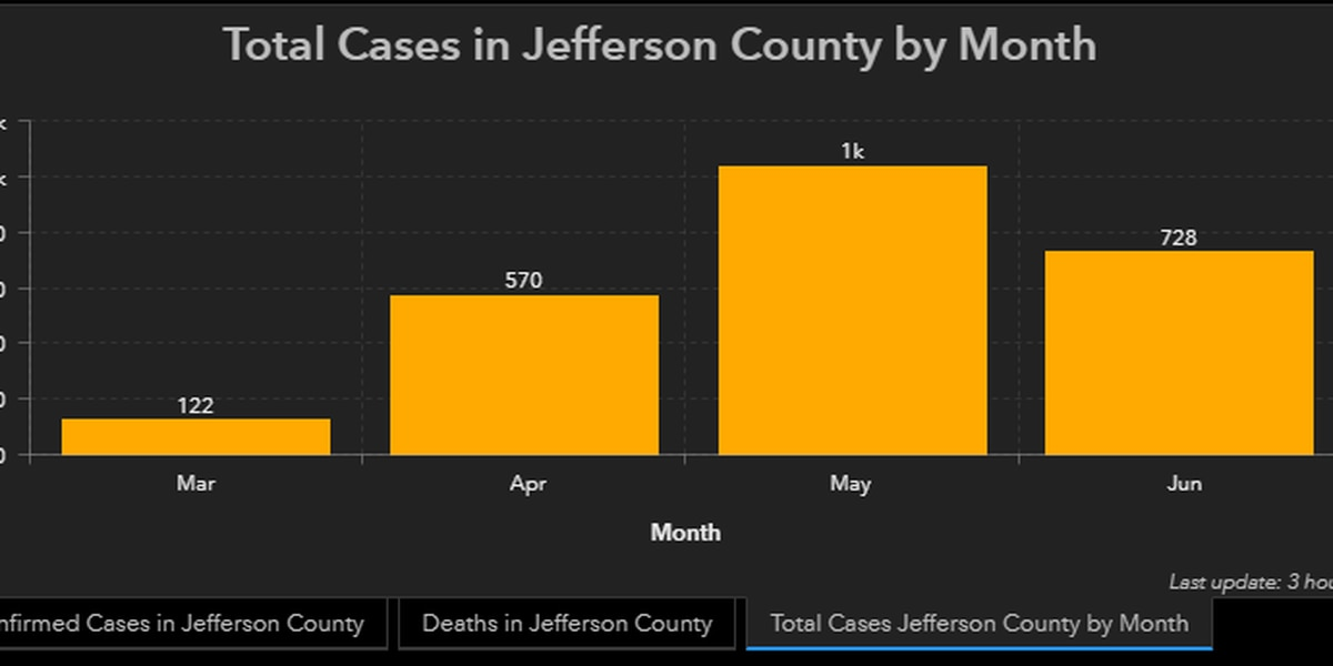 Jefferson County Health Officer will make decision on face-covering ordinance next week