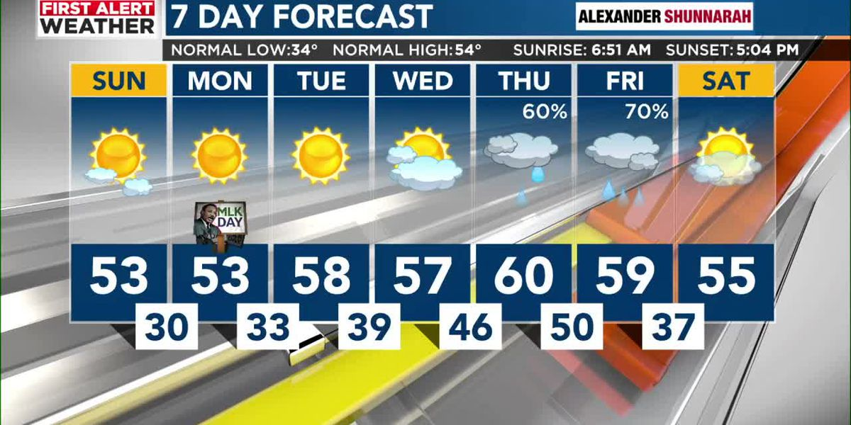 FIRST ALERT: Freezing temperatures for the start of the week and a First Alert for a rainy pattern later in the week