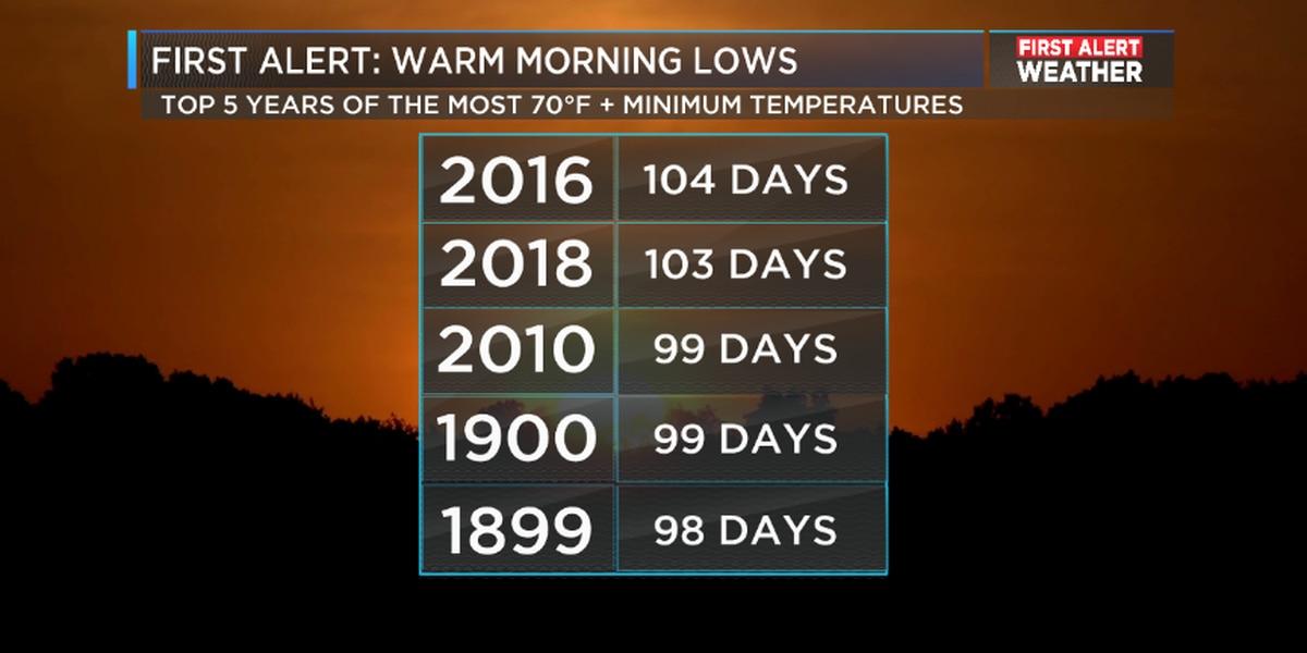 Morning lows trending warmer in Birmingham
