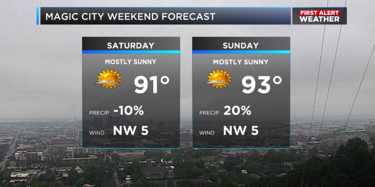 First Alert Weather: Hot, humid conditions continue