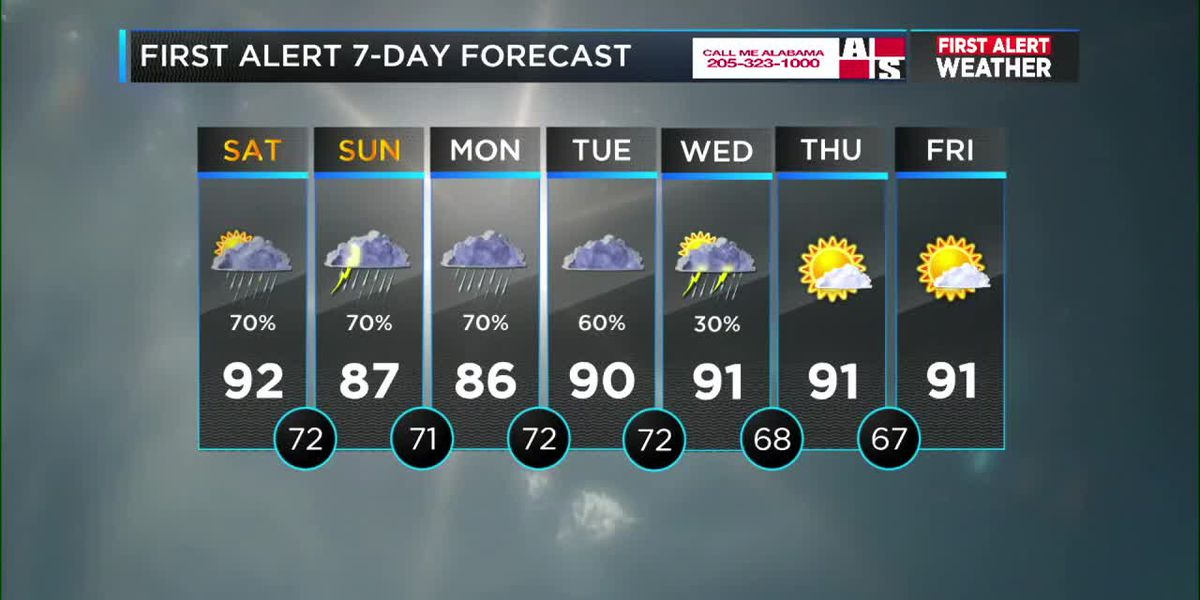 FIRST ALERT Weather: Plenty of rain this weekend