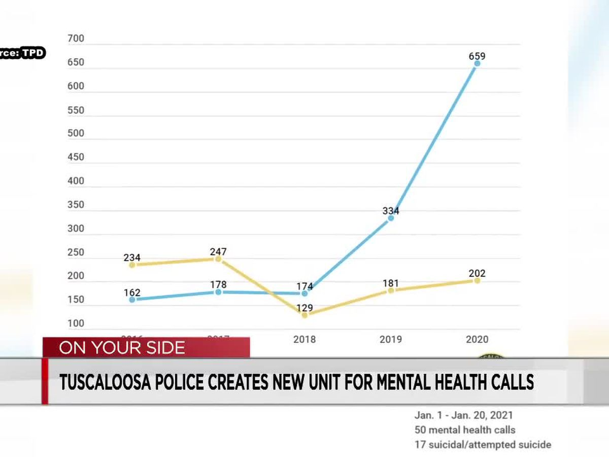 "Tuscaloosa Police Department sees ""rapid rise"" in mental health calls, launches new behavioral health unit"