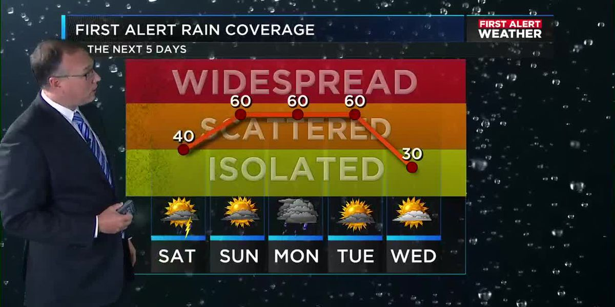 FIRST ALERT: Hot and muggy weekend with scattered storms