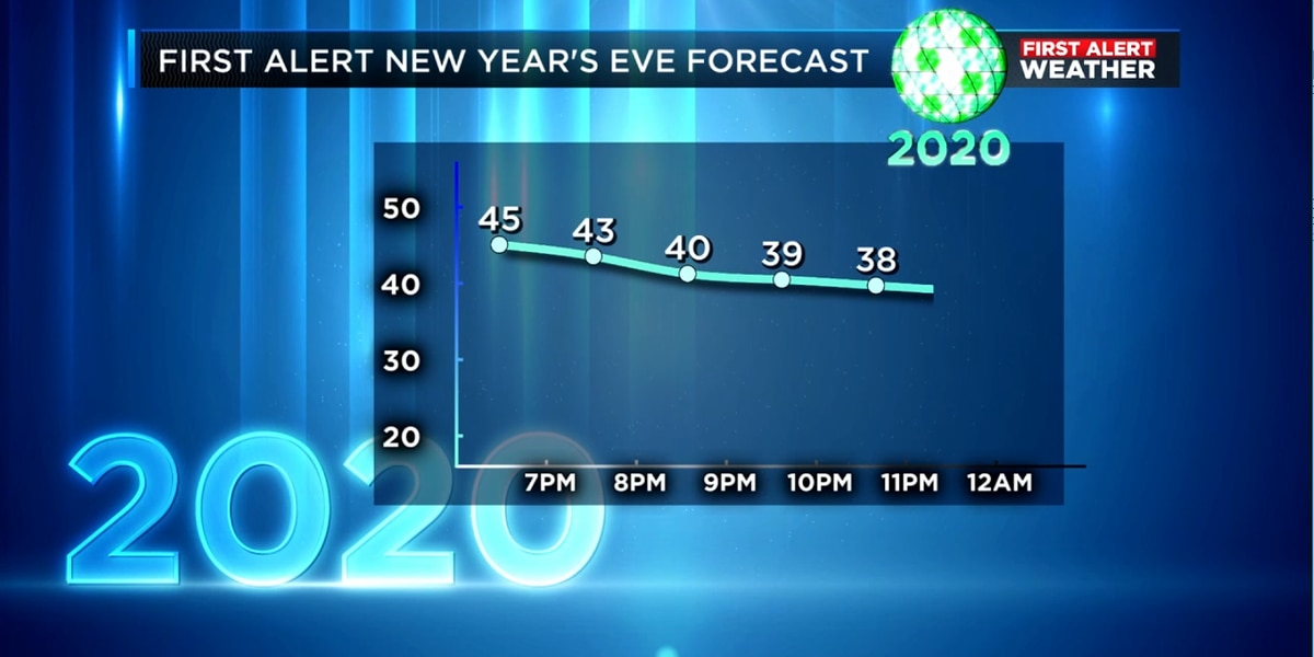 The New Year is here and so is your work week forecast