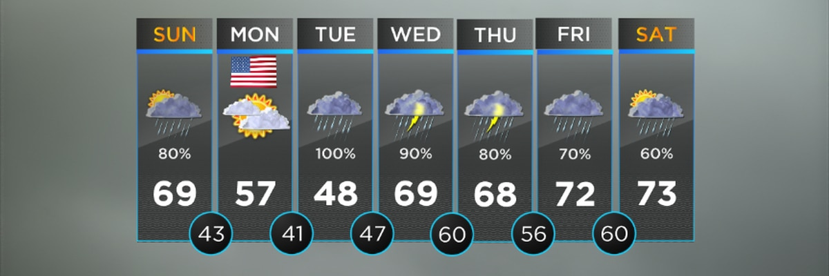 Rain likely this evening, temps tumble into 40s overnight