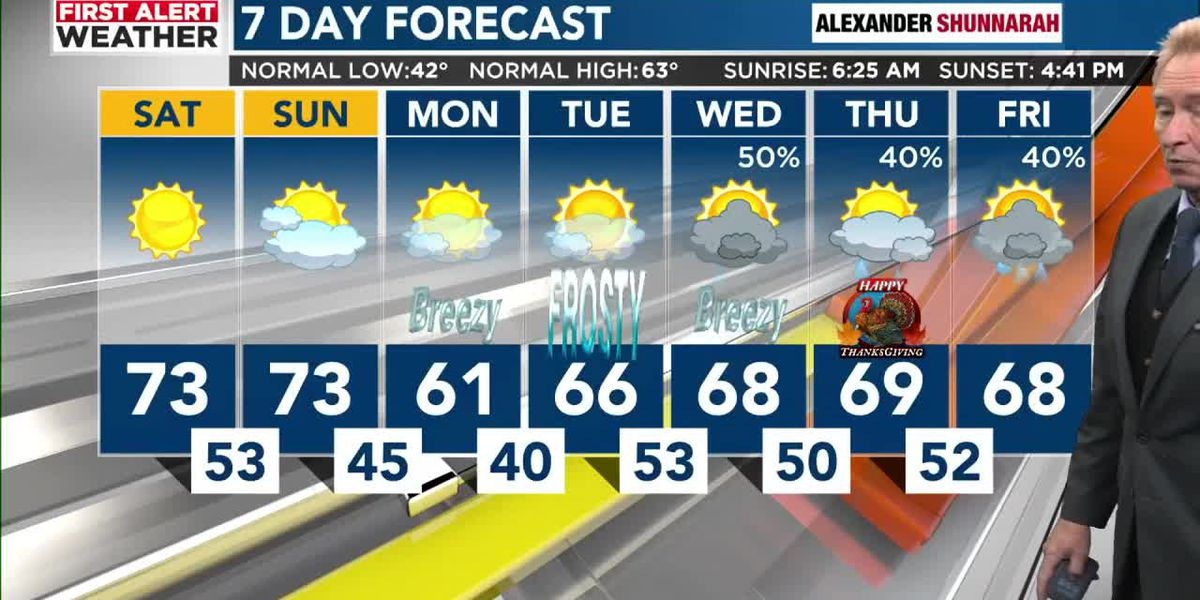 FIRST ALERT: Tracking a cold front that will bring a chance of showers Sunday evening