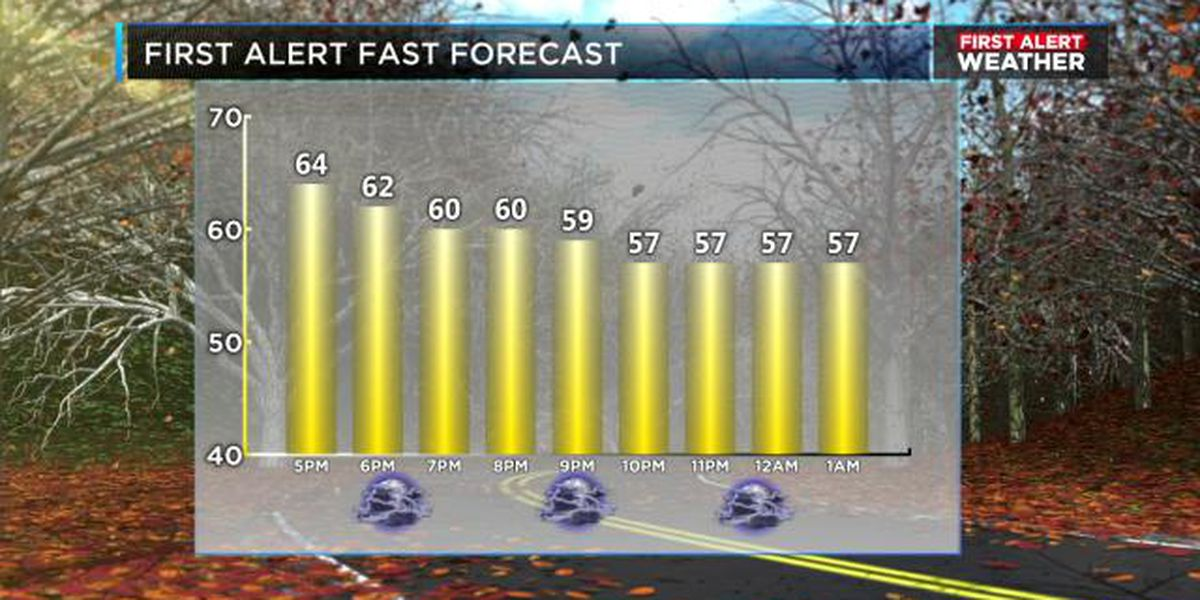 FIRST ALERT: Showers likely overnight into Thursday