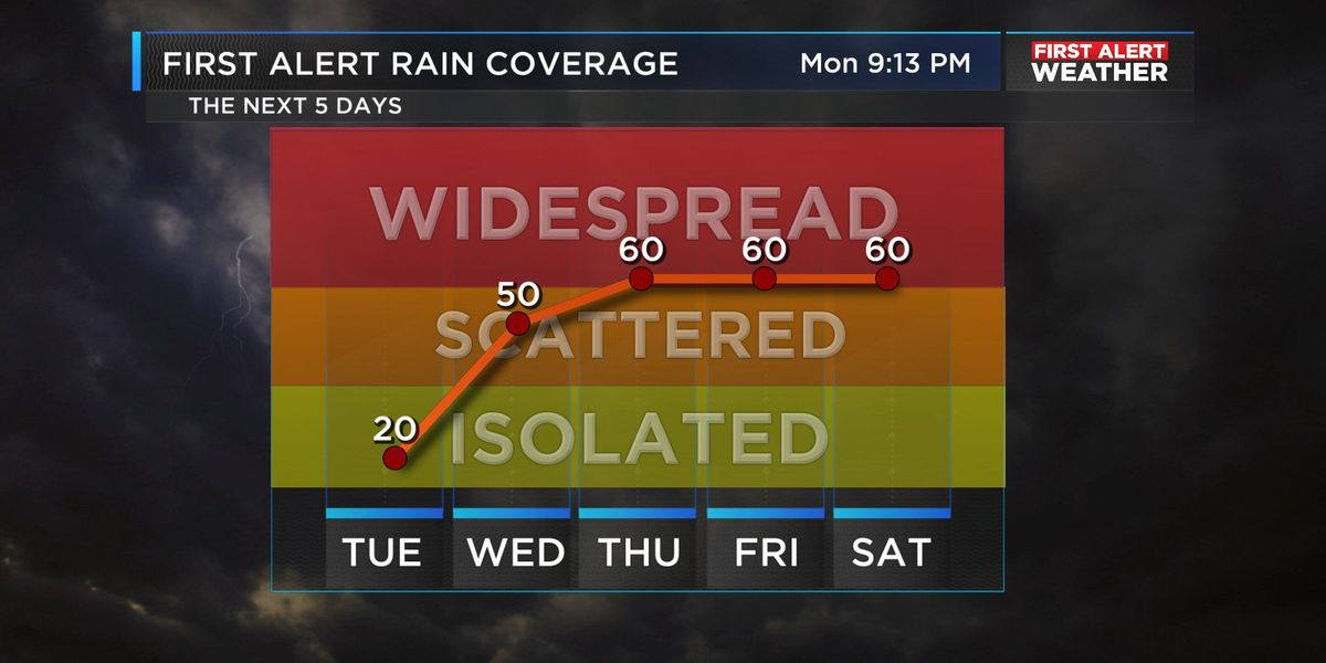 FIRST ALERT: Few isolated storms Tuesday, increasing storm threat Wednesday