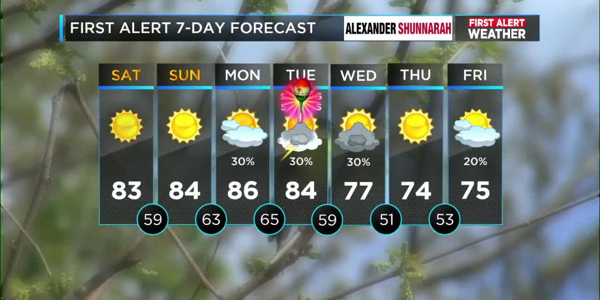 First Alert: Dry for the remainder of the weekend but storms could impact northern areas on Monday