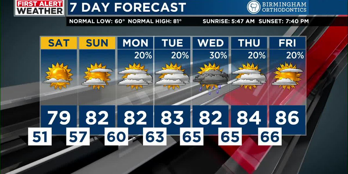First Alert: Tracking beautiful weather heading into the weekend