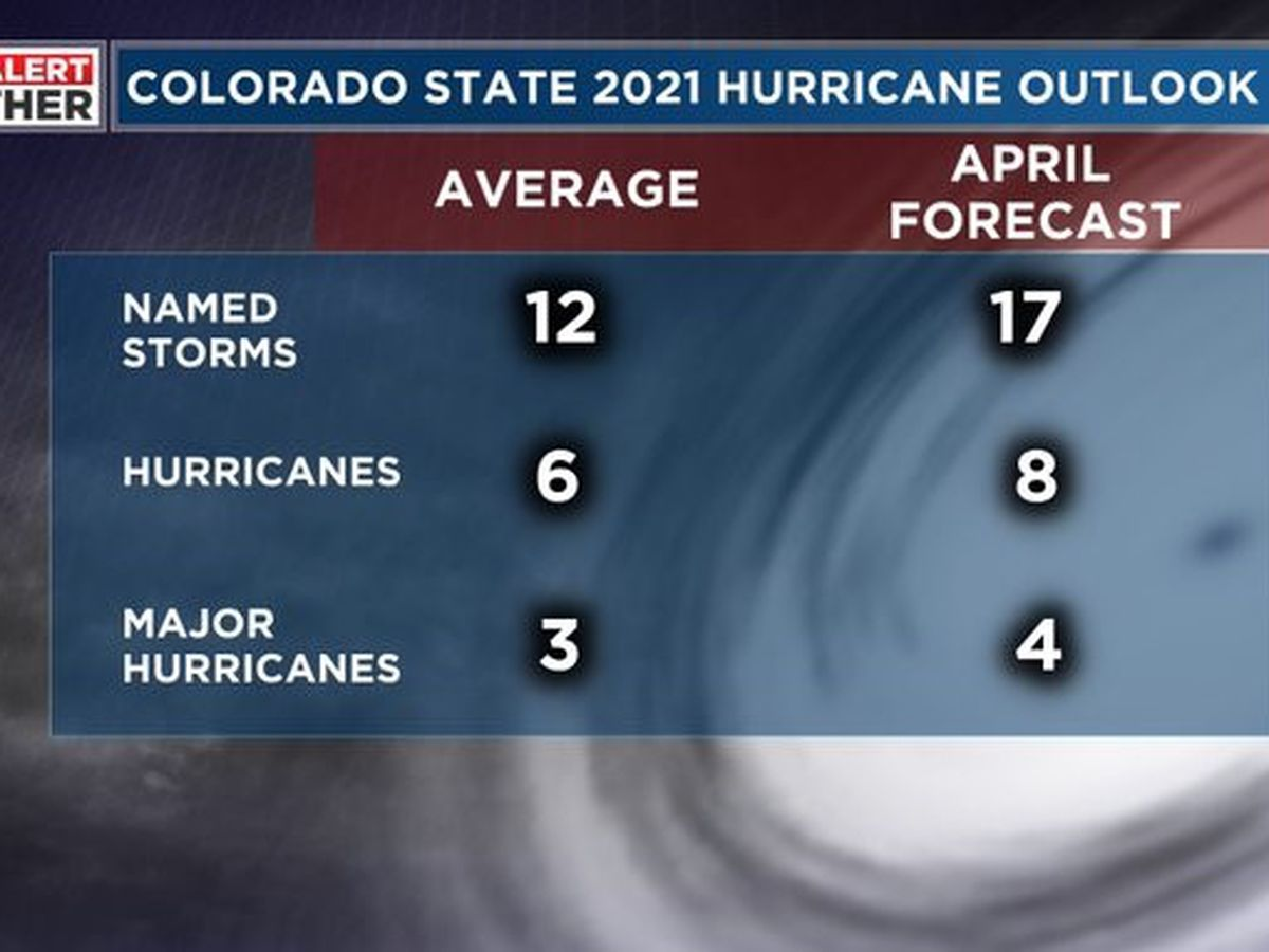 Colorado State University expects an active 2021 Atlantic hurricane season
