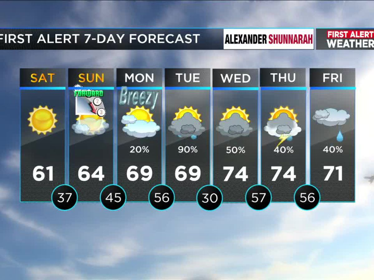 FIRST ALERT: Dry for the remainder of the weekend but more rain and a chance of thunderstorms for next week