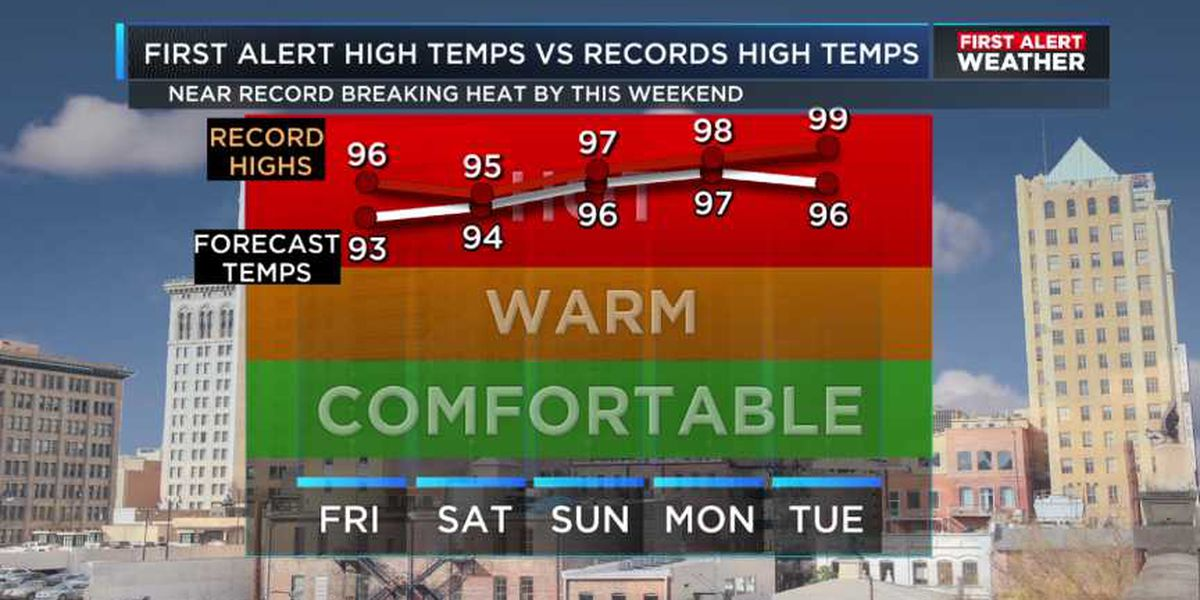 FIRST ALERT: High temps could break records this weekend