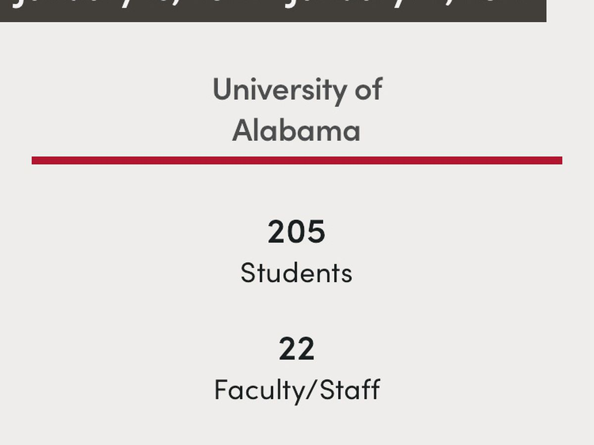 University of Alabama System COVID data analysis