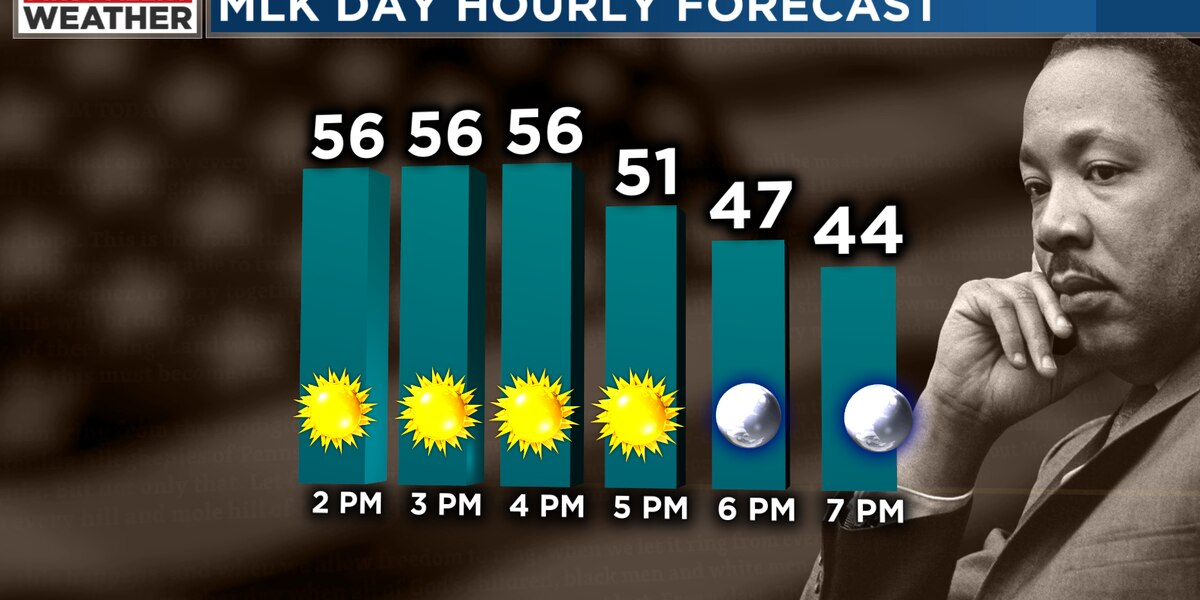 A beautiful MLK Jr. Day, but a First Alert for showers by Tuesday