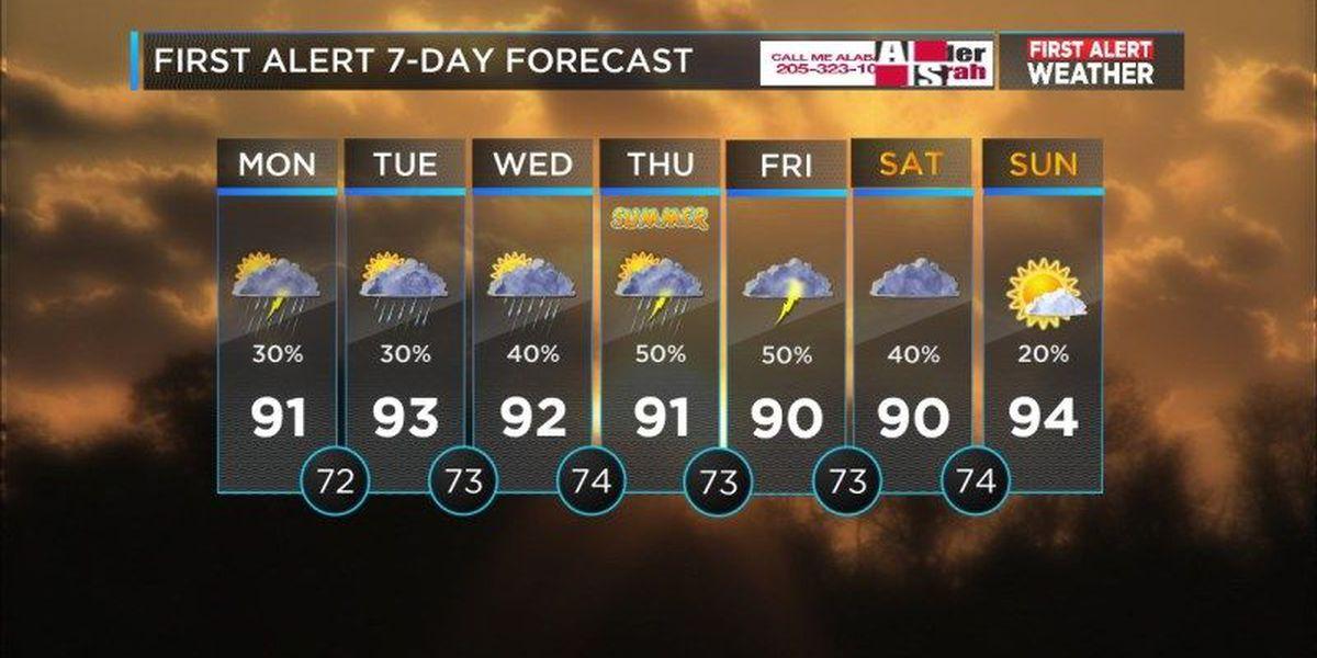 Mickey: A few days with lower rain chances