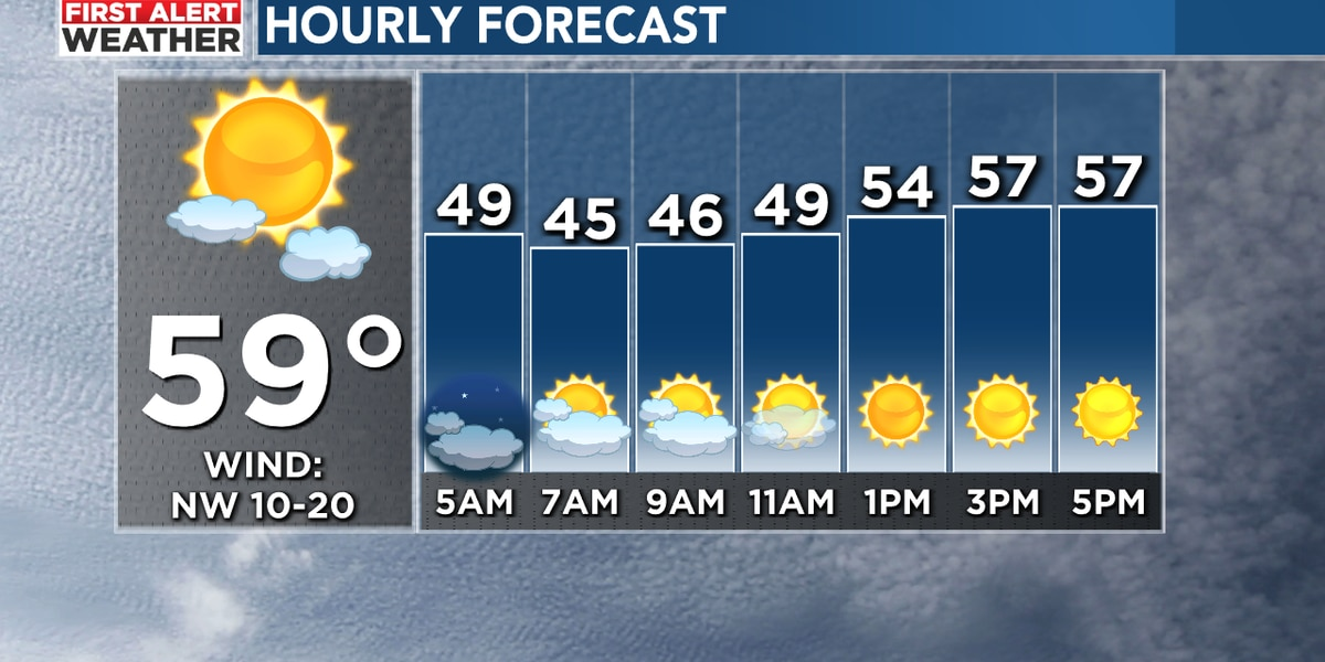 FIRST ALERT: Breezy and colder weather