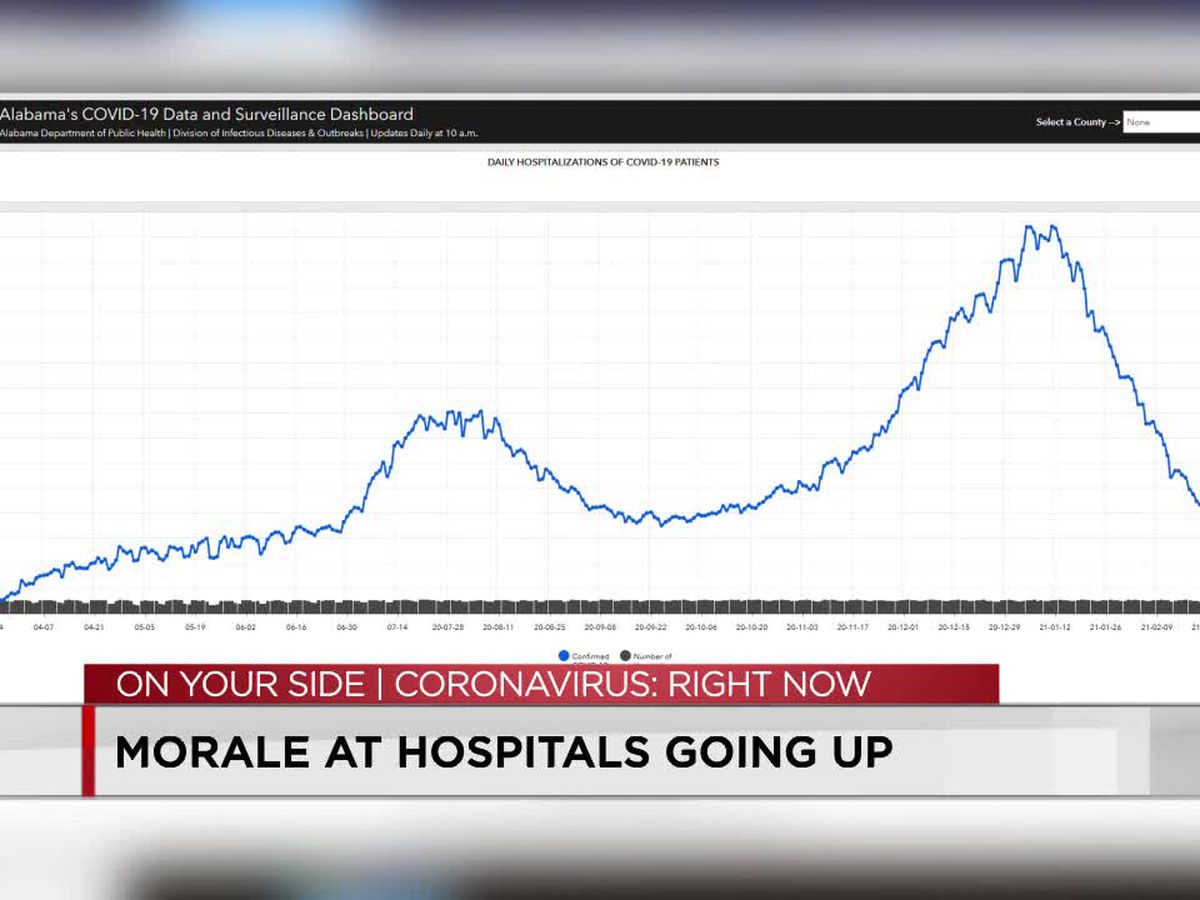 Morale at hospitals going up after a year's long battle with COVID-19