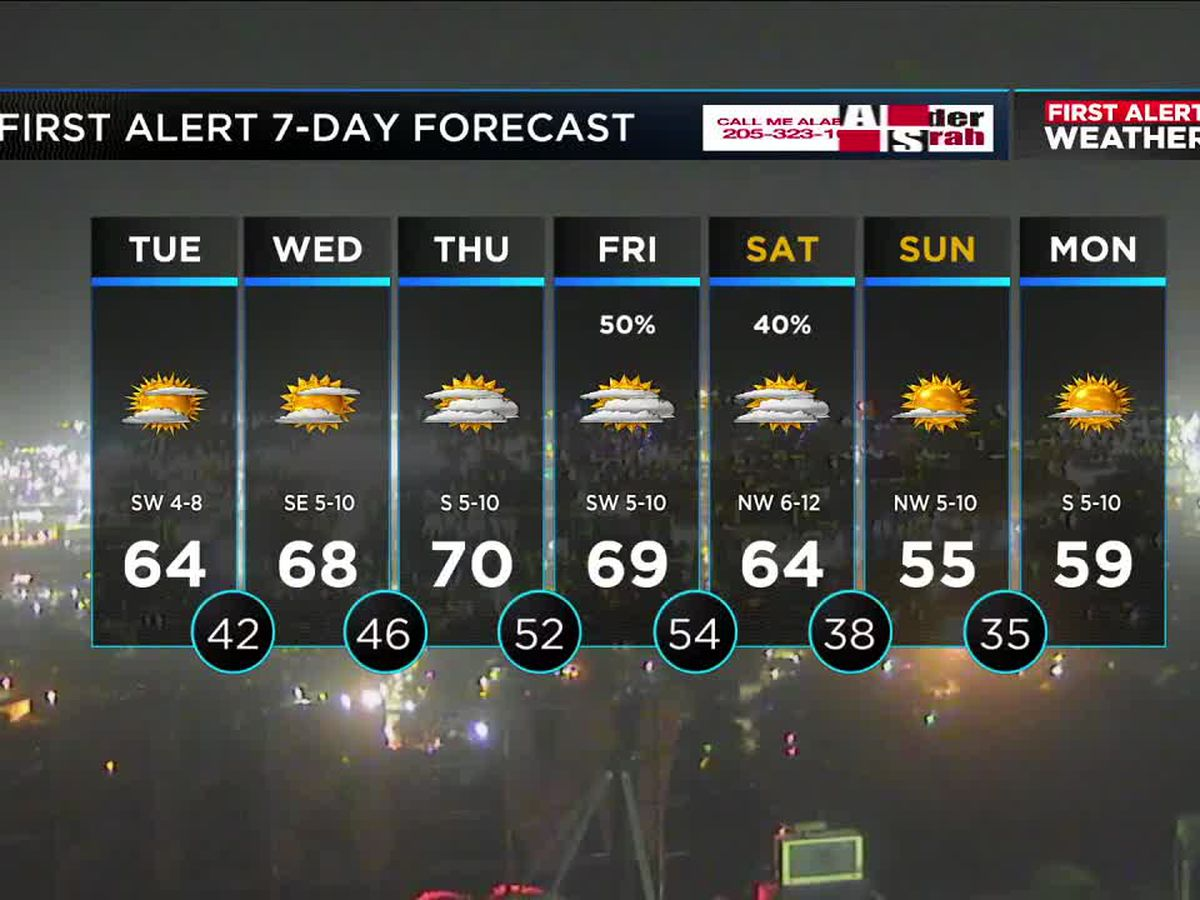 FIRST ALERT: We can expect some late week rain