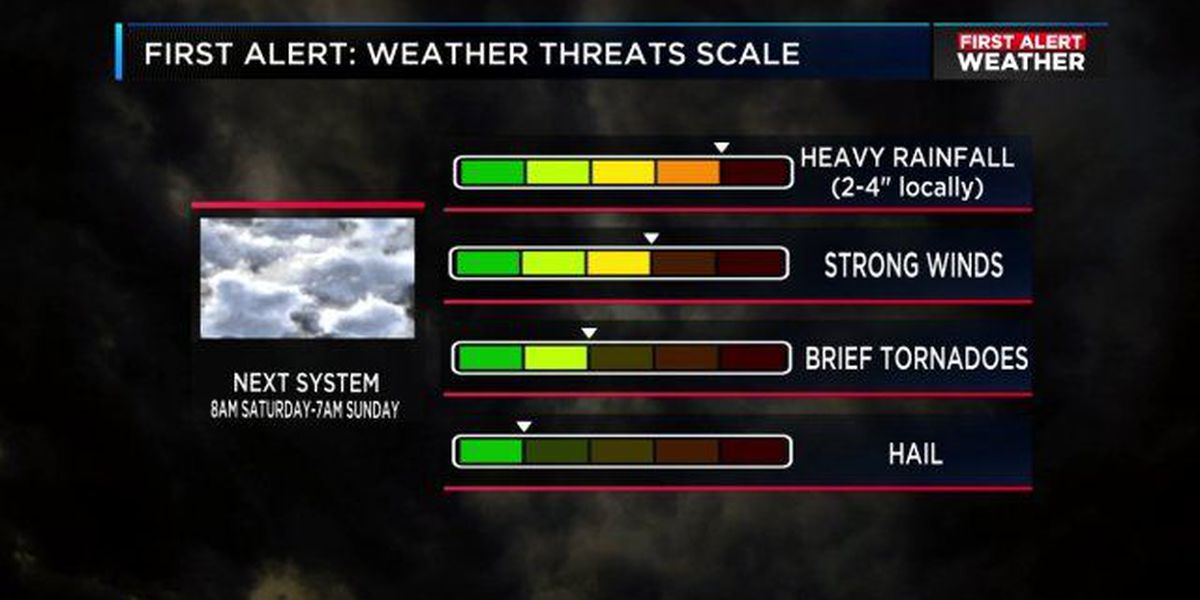 FIRST ALERT UPDATE: Heavy rain and severe storms still possible Saturday
