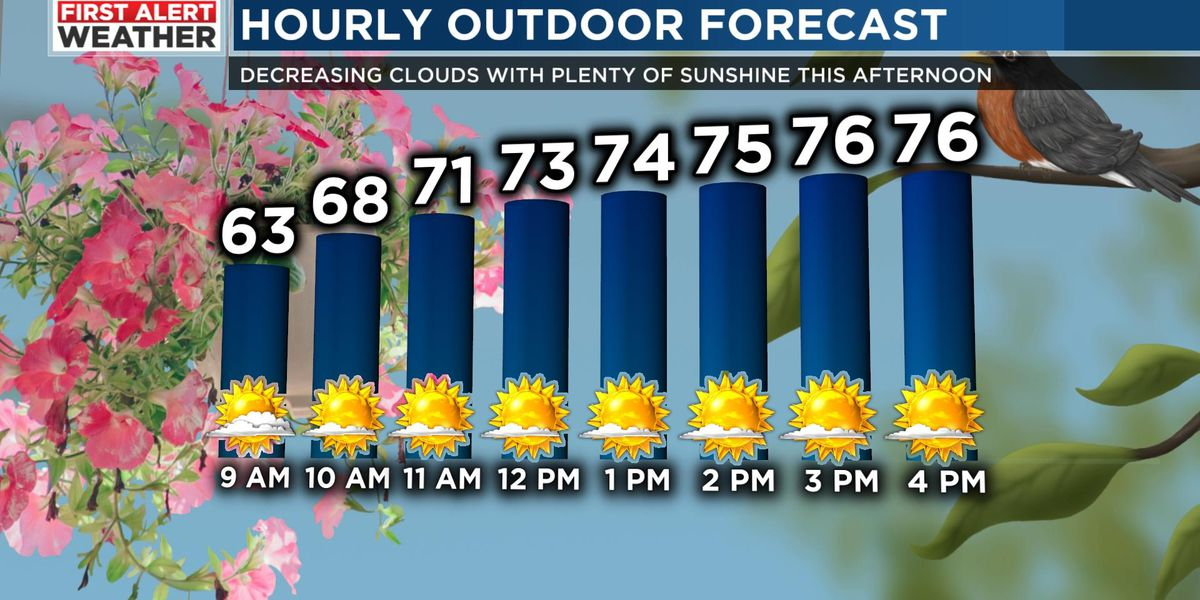 FIRST ALERT: Sunshine and warmer temperatures Tuesday
