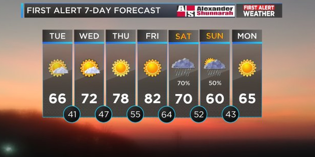 Mickey: Warmer temperatures and sunshine, but rain returns for the weekend