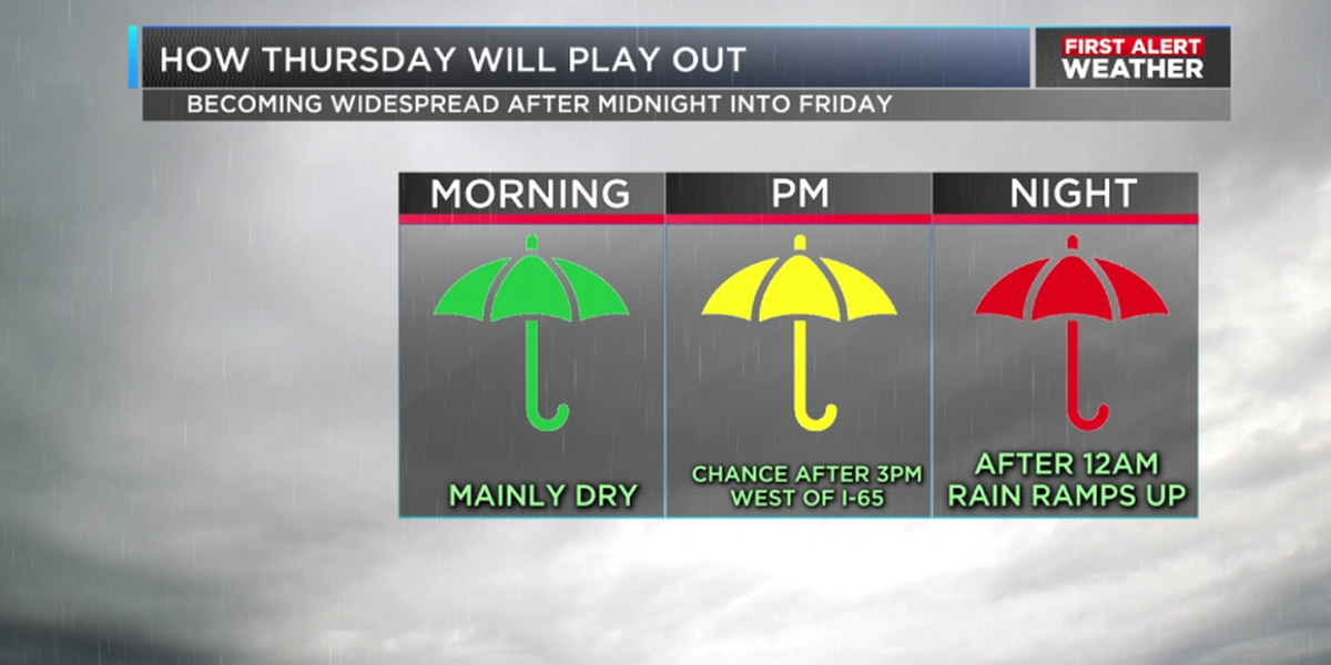 Dry start Thursday becomes wet finish