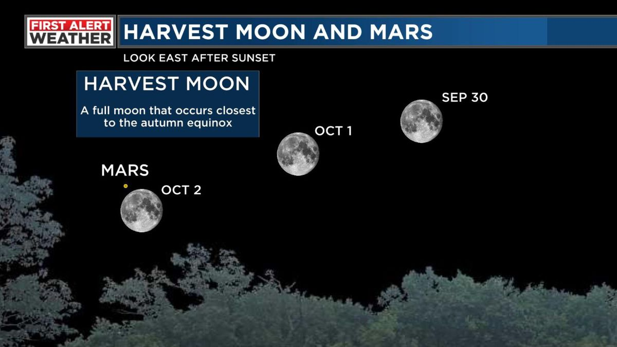 Check out the Harvest Moon and Mars in October