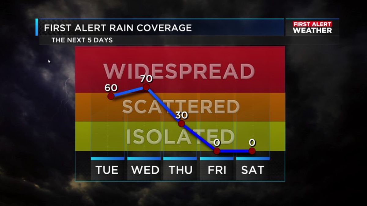 FIRST ALERT: Damp weather pattern persists through Wednesday