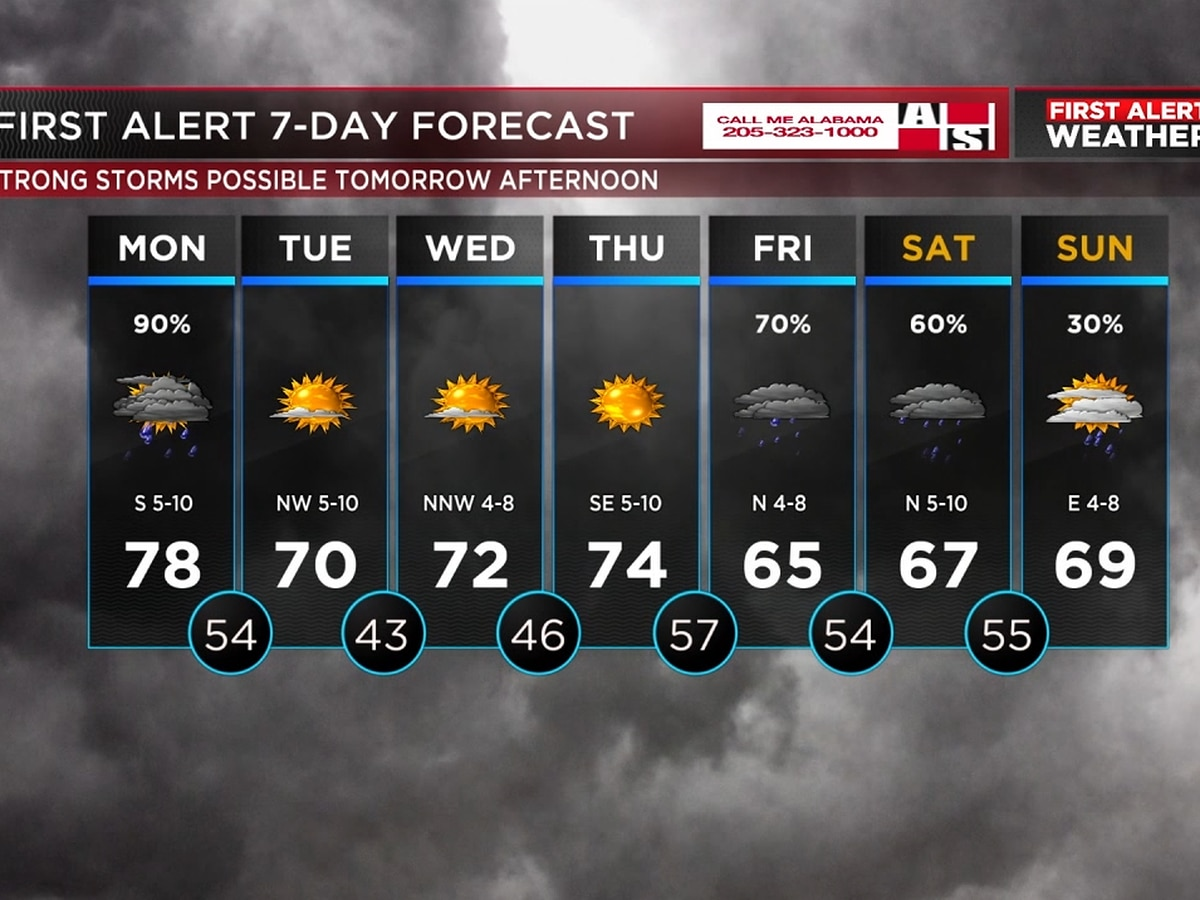 Rain to start the work week, but sunshine is on the way
