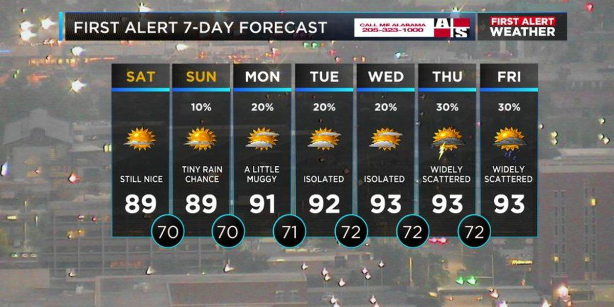 First Alert Weather: A sunny Saturday