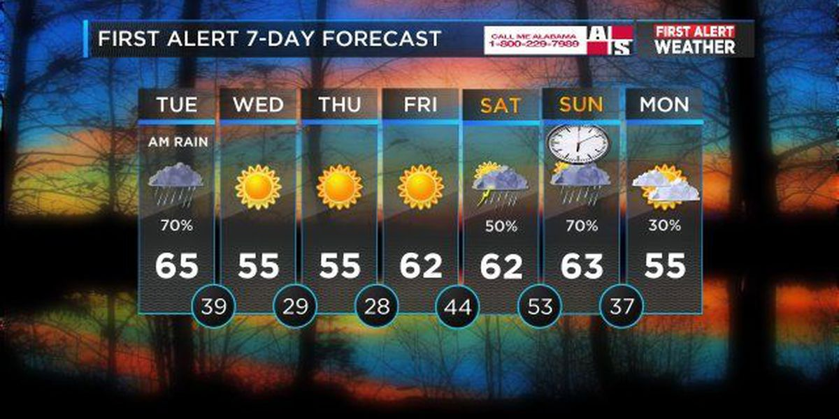 Mickey: Sunshine this afternoon, much colder temperatures later this week