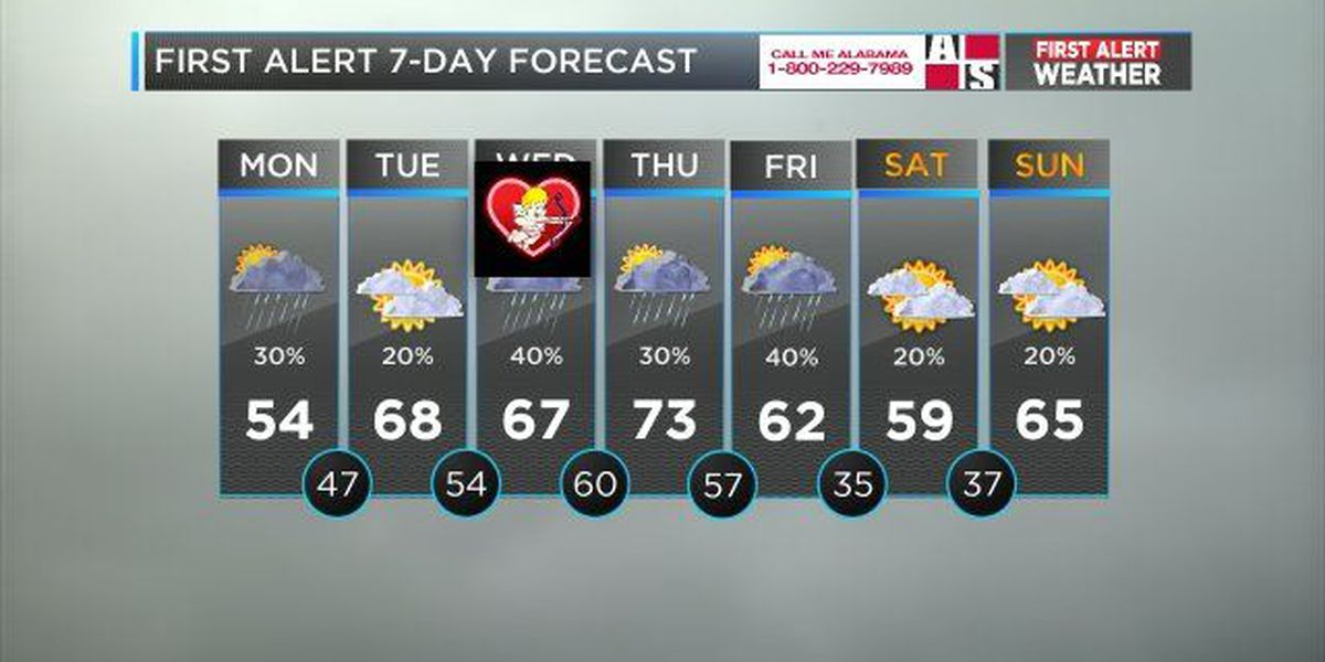 Mickey: Scattered showers this week