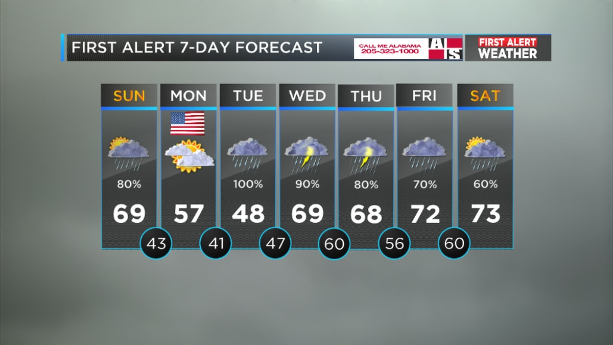 Showers linger as cold air arrives overnight
