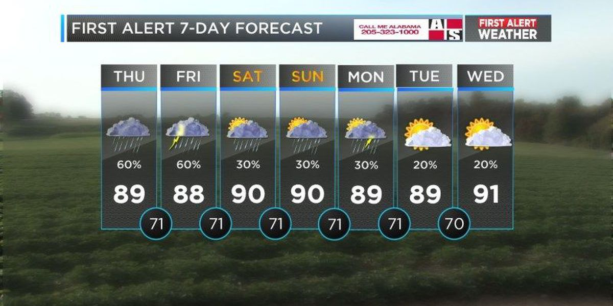 Mickey: Scattered showers expected this afternoon