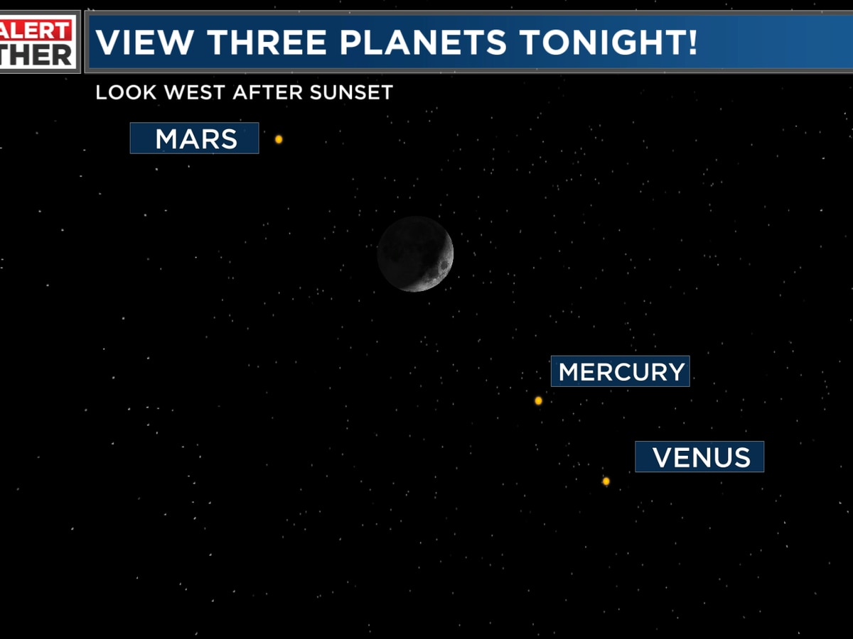 Look west after sunset and see 3 planets