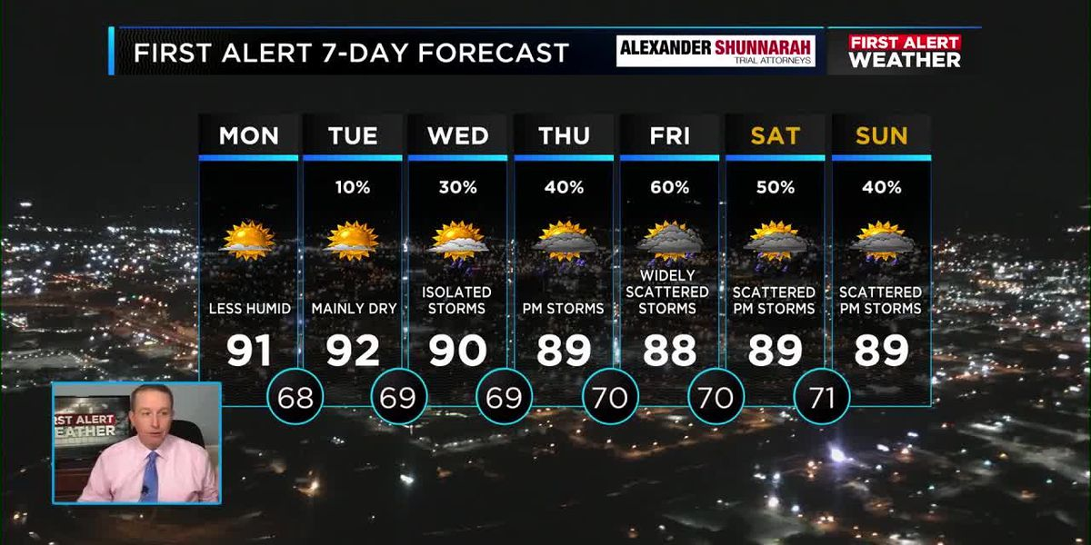 Drier air and a chance for rain in your work week forecast