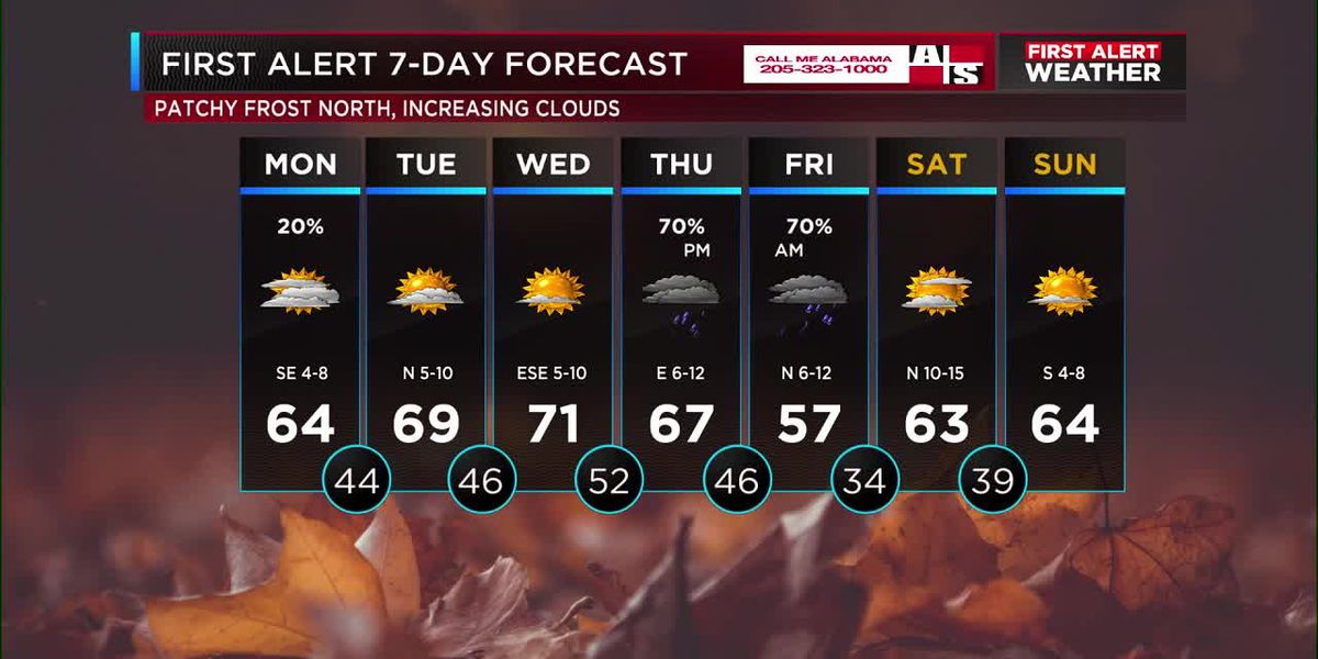 Find out what's in store for your work week forecast