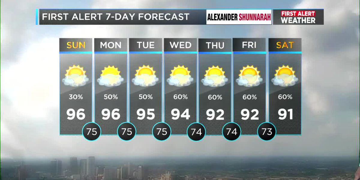 FIRST ALERT: Heavy rain and strong thunderstorms this upcoming week