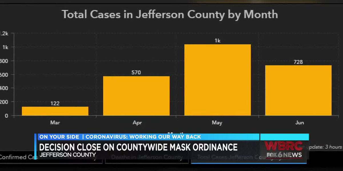 Decision could come soon on JeffCo face mask ordinance
