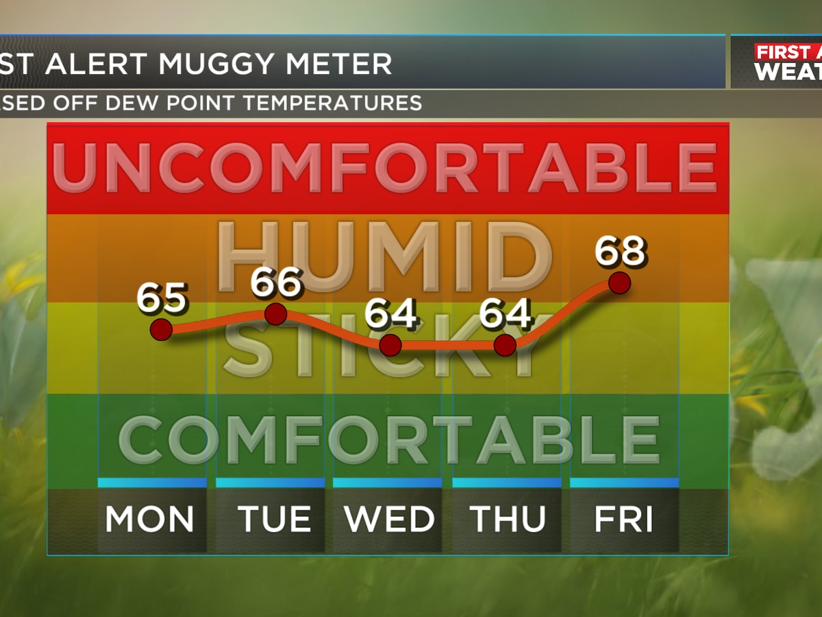 A subtle drop in humidity levels the next few days