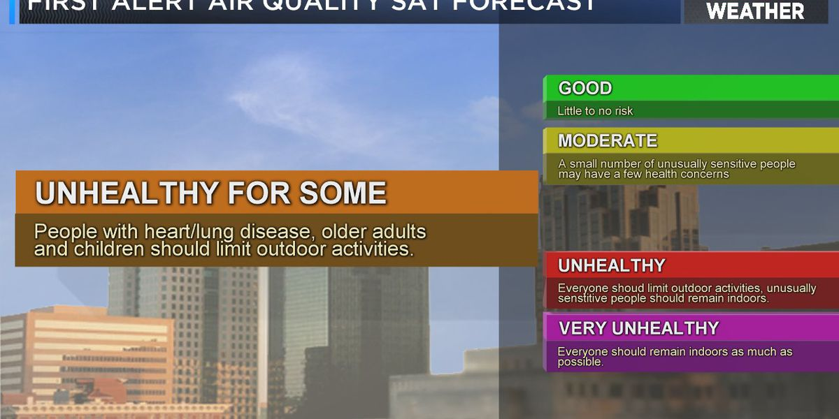 FIRST ALERT: Code orange air quality alert Saturday for Jefferson and Shelby counties