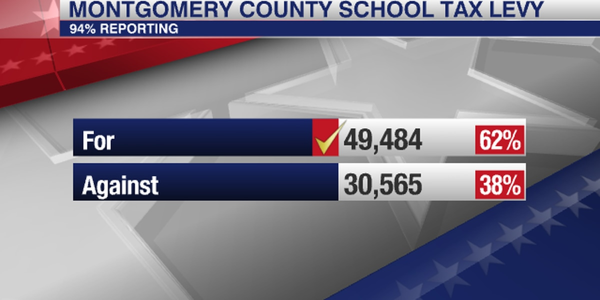 Montgomery voters pass property tax increase to support schools