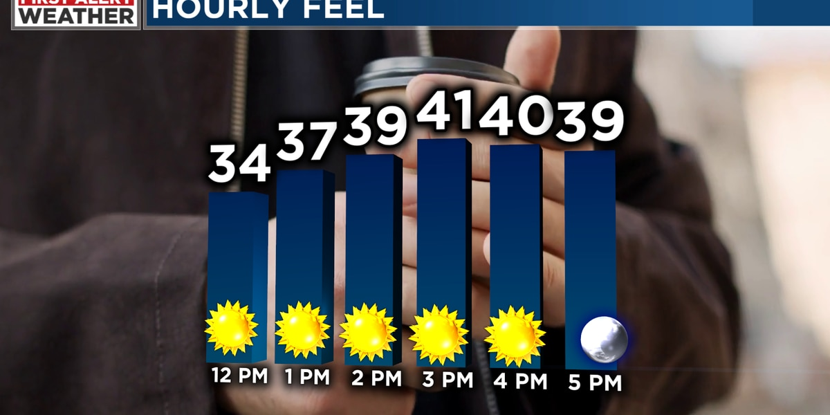 FIRST ALERT: Dress for a feel in the 30s and lower 40s