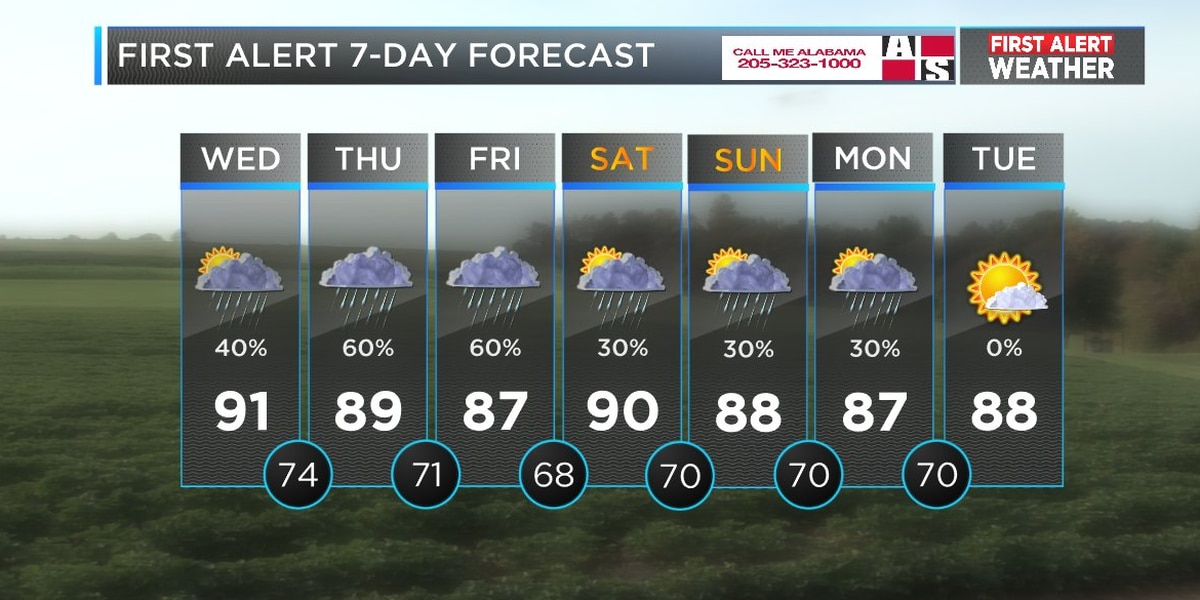 Mickey: Rain chances are high over the next few days